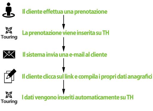 schema-checkin2